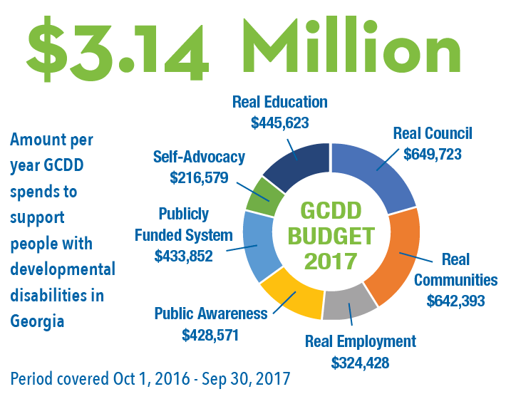 GCDD Annual Budget $3.14 Million - Amount per year GCDD spends to support people with developmental disabilities in GA. Real Council: $649,743, PRIORITY AREAS: Real Communities: $642,393, Public Awareness: $428,571, Self-Advocacy: 216,579, Public Funded System: $433,852
